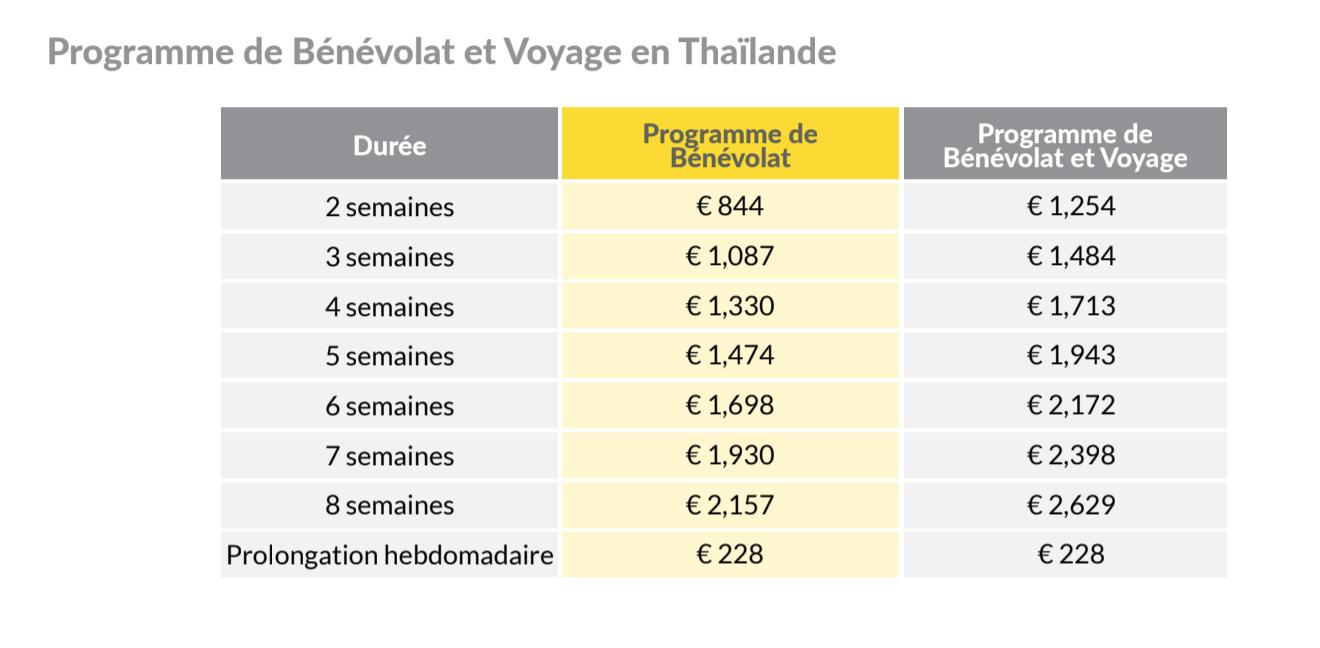 prix volontariat thailande avec information planet