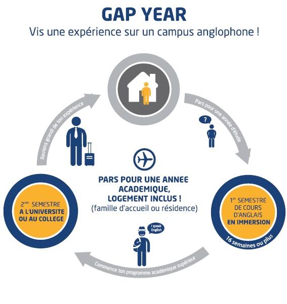 Pars en Gap Year à l'étranger suivre des cours d'anglais et étudier à l'université